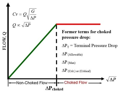 Liquid Flow In A Control Valve As A Function Of The Pressure Drop Across The Valve