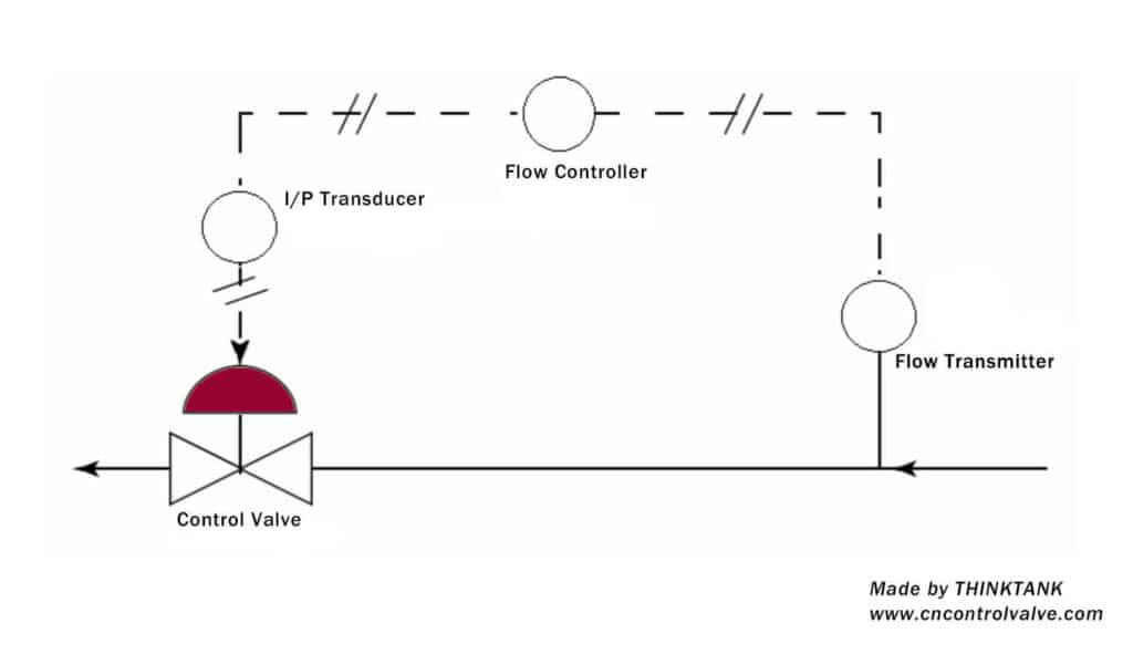 Simple Figure To Know How Control Valve Works 1 1 1024x1024 1