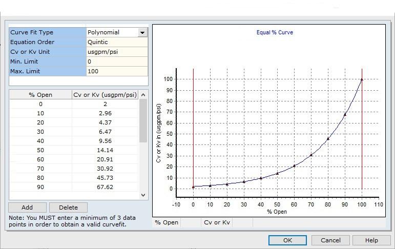 Control Valve Performance Curve Fluidflow