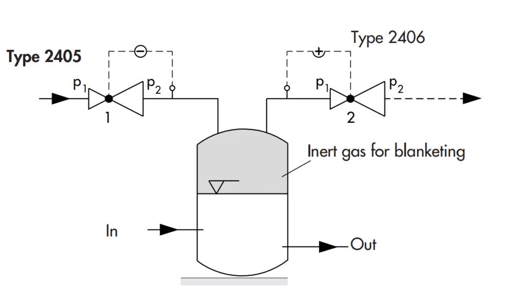regulator design