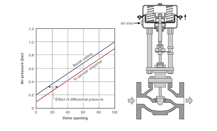 control valve specifications