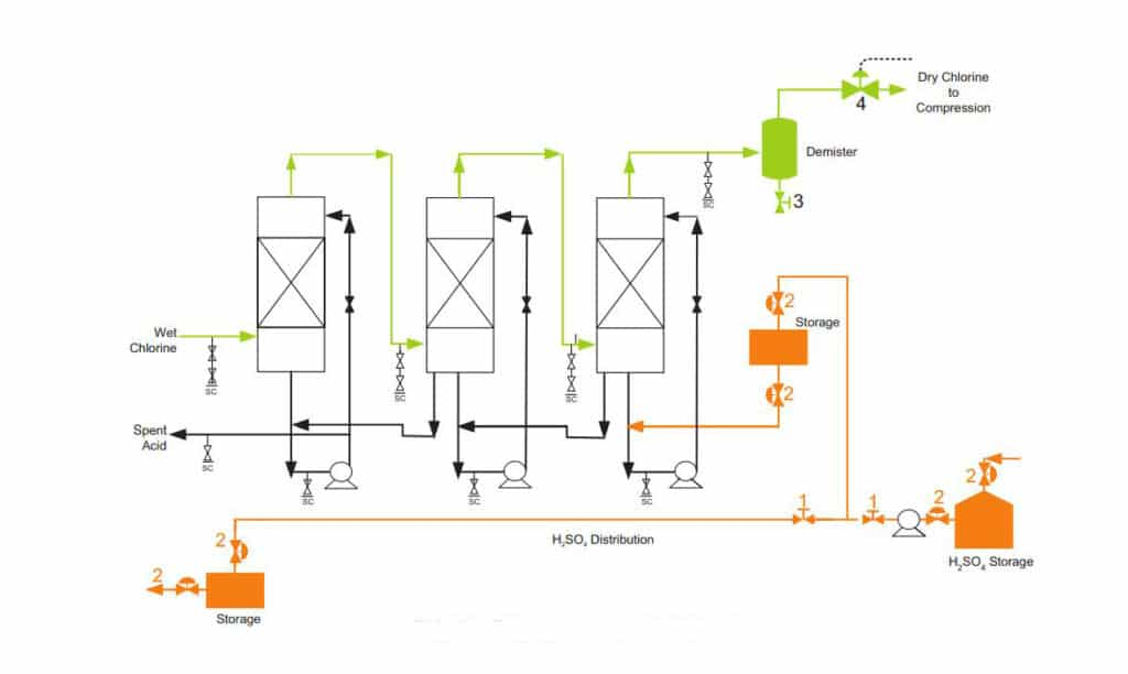 valves used in chlorine drying acid distribution